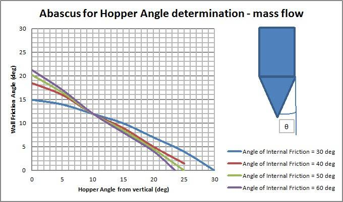 Calculation method for Design Silos and Hoppers - Silos and