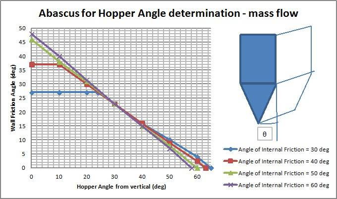 Method Jenicke Hopper angle wedge shape