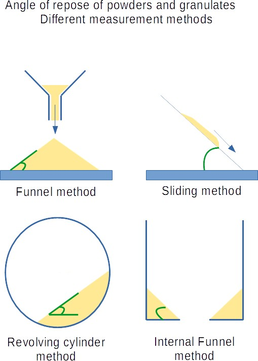 Angle of repose measurement methods