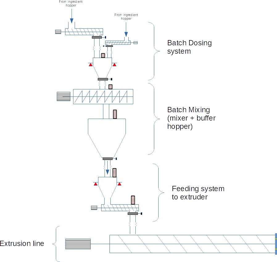 Extrusion feeding system : Batch mixing