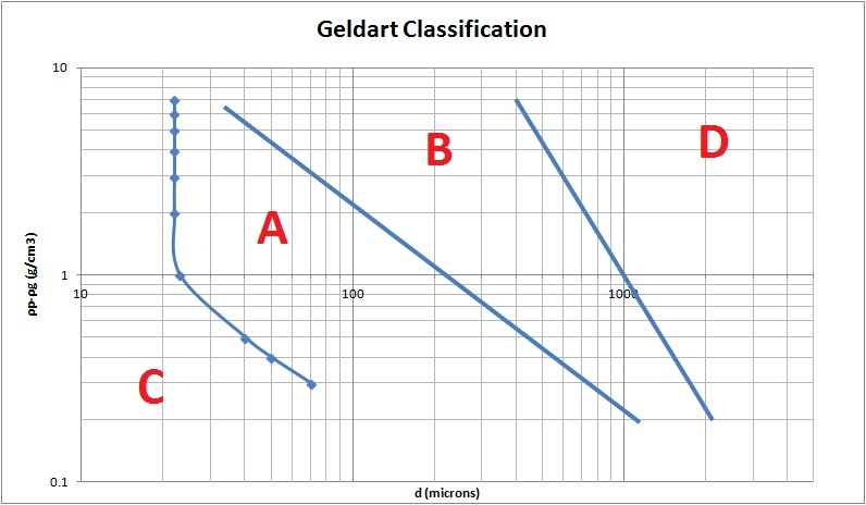 Fluidization of powders Geldart Classification