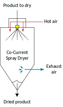 Co-current spray drying chamber configuration
