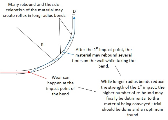 Pneumatic Transport Conveying Pipe Bends - PowderProcess net