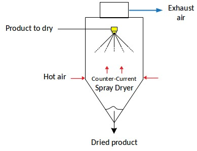 Counter current spray drying principle