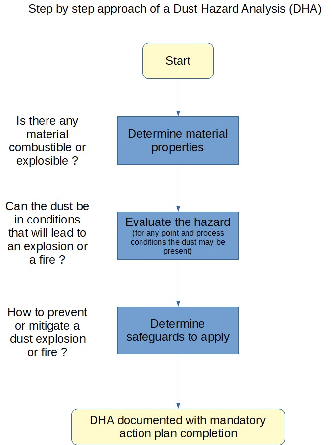 DHA Dust Hazard Analysis step by step procedure