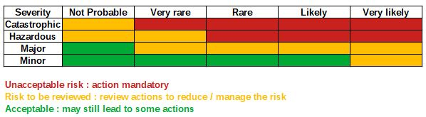 Example of risk matrix to be used in DHA (Dust Hazard Analysis)