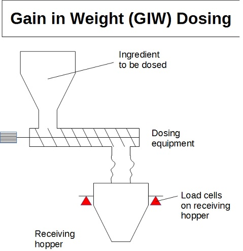 Gain in Weight dosing - Gain in Weight feeder