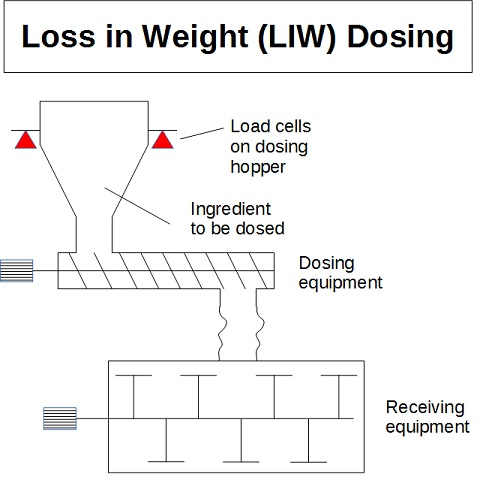Loss in Weight dosing - Loss in Weight feeder