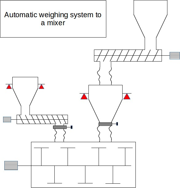 Batch weighing system