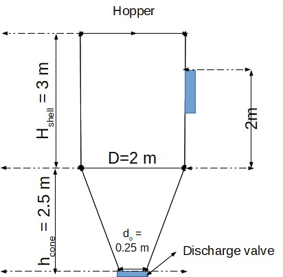 Hopper considered for the calculation of the size of the explosion vent