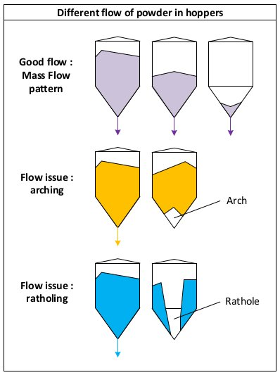 The different pattern of solid flow in hoppers and silos