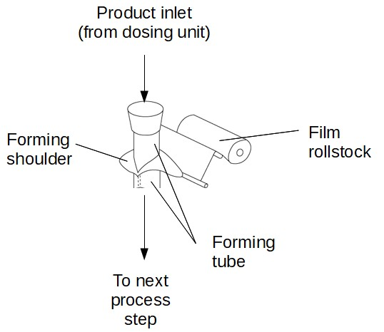 Filling machine Film forming tube, with forming collar (shoulder)