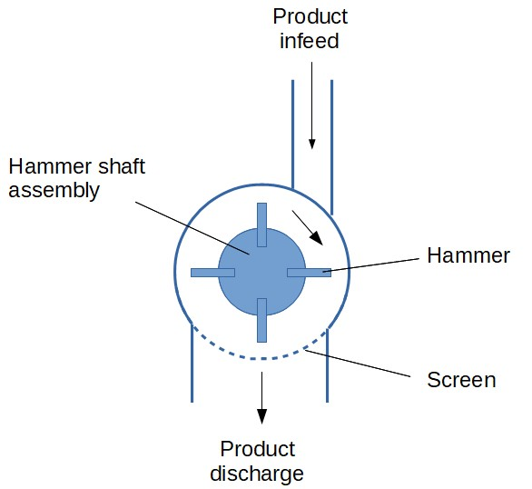 Hammer mill drawing