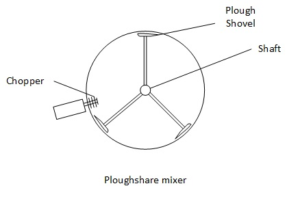 Ploughshare mixer with choppers