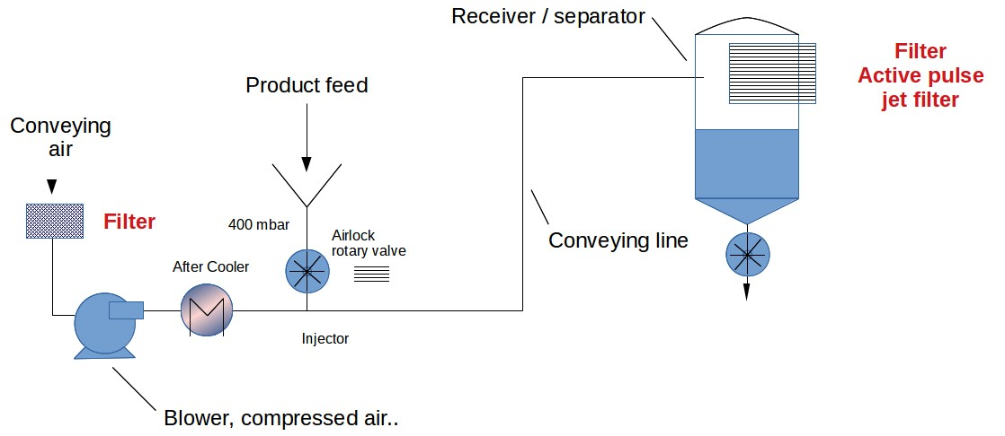 Filter Receivers