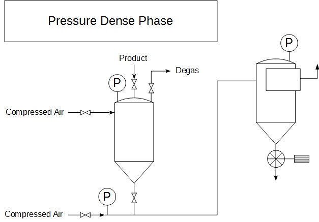 Pneumatic conveying pressure dense phase