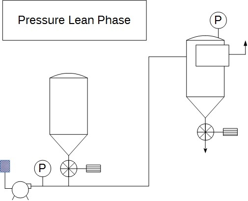 Pneumatic conveying pressure lean phase