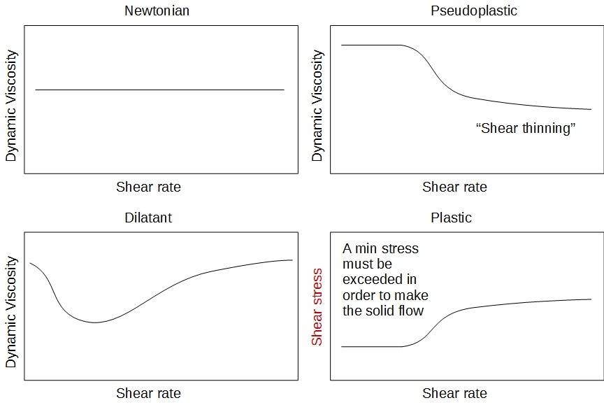 PowderProcess.net - Rheology of slurry