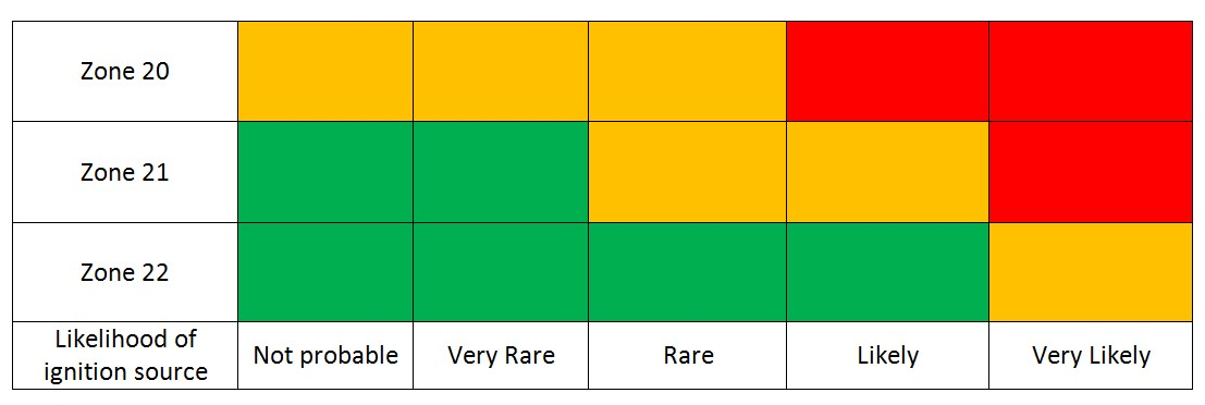 ATEX Risk Matrix