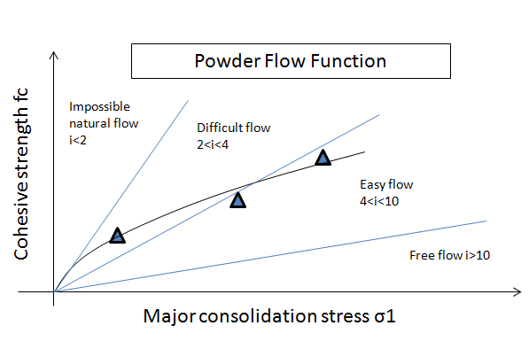 Powder Flow function