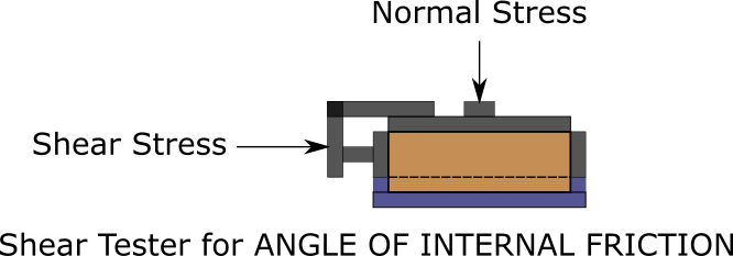 Shear cell powder - angle of internal friction