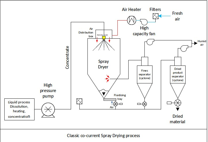 Spray drying process flowsheet