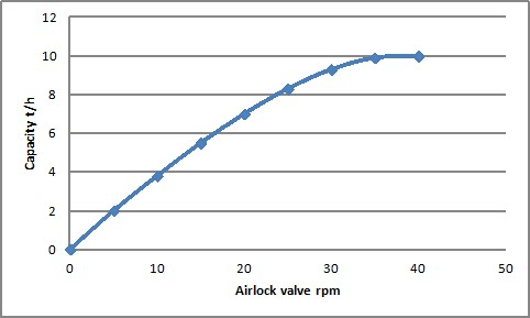 PowderProcess.net - Typical capacity graph of airlock rotary valve