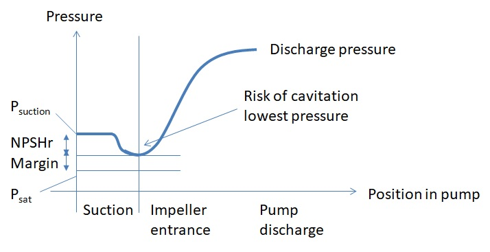 Decrease of pressure at pump suction and risk of cavitation