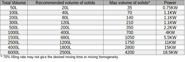 Typical range of volume, filling rate and power requirement for V blenders