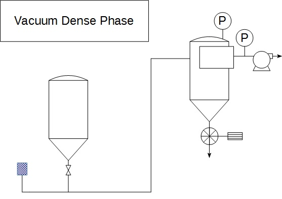 Pneumatic conveying vacuum dense phase