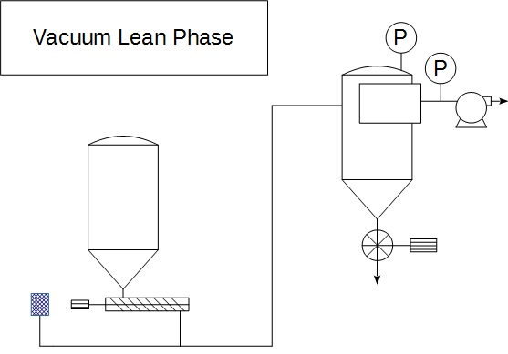Pneumatic conveying vacuum lean phase